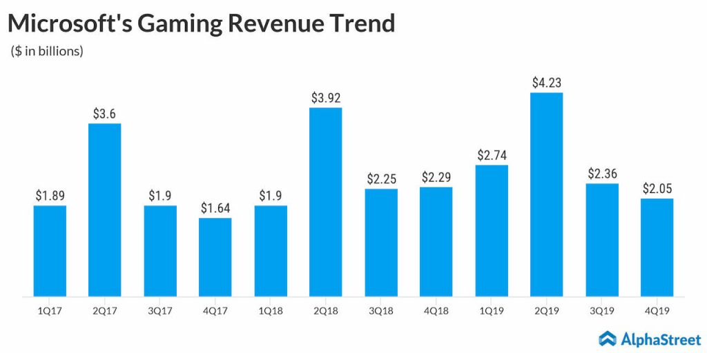 Microsoft Q4 2019 earnings - Gaming revenue declined 10%