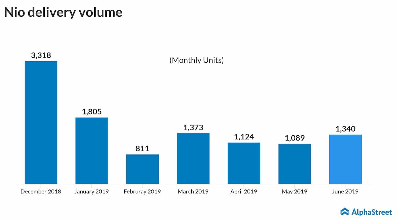 Nio deliveries rise in June