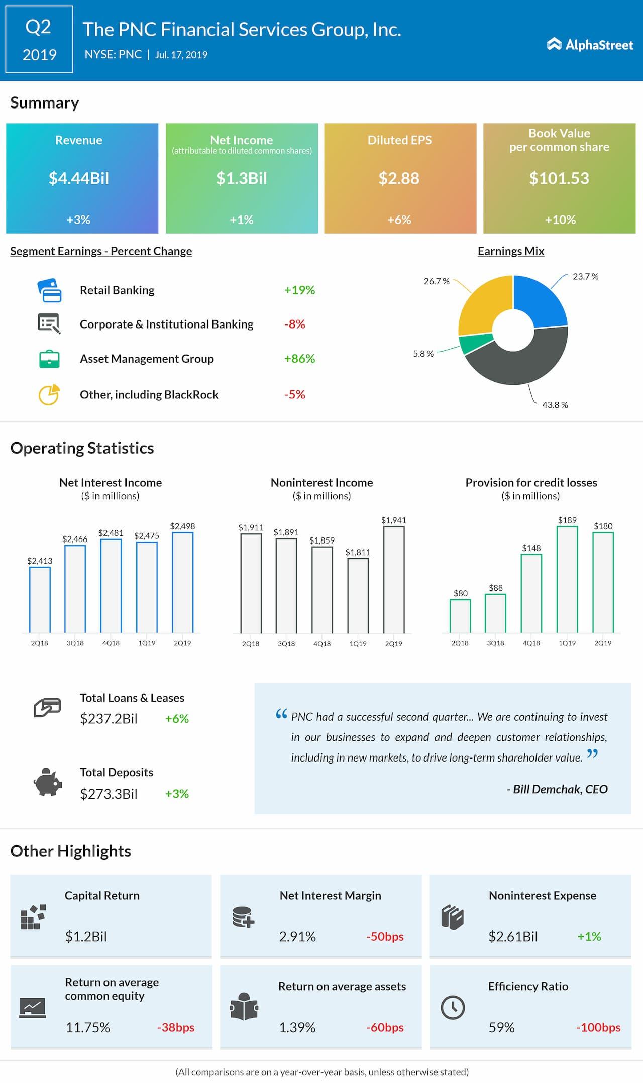 PNC Financial Q2 profit rises 1% beats estimates