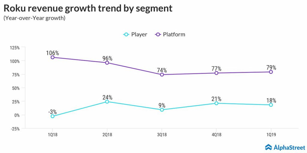 roku revenue growth trend by segment