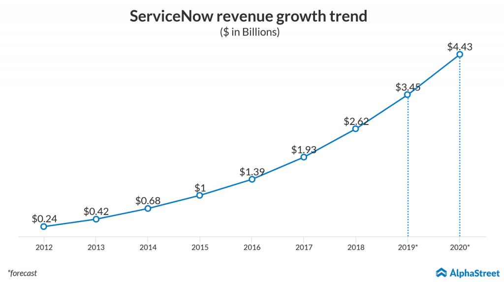 servicenow revenue trend