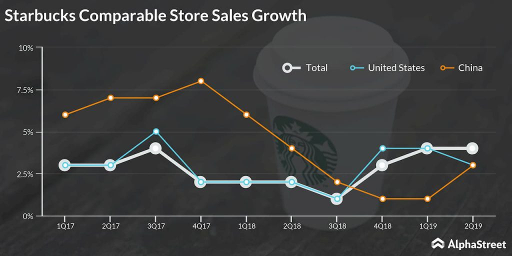 Starbucks Comparable Stores Sales Performance Trend