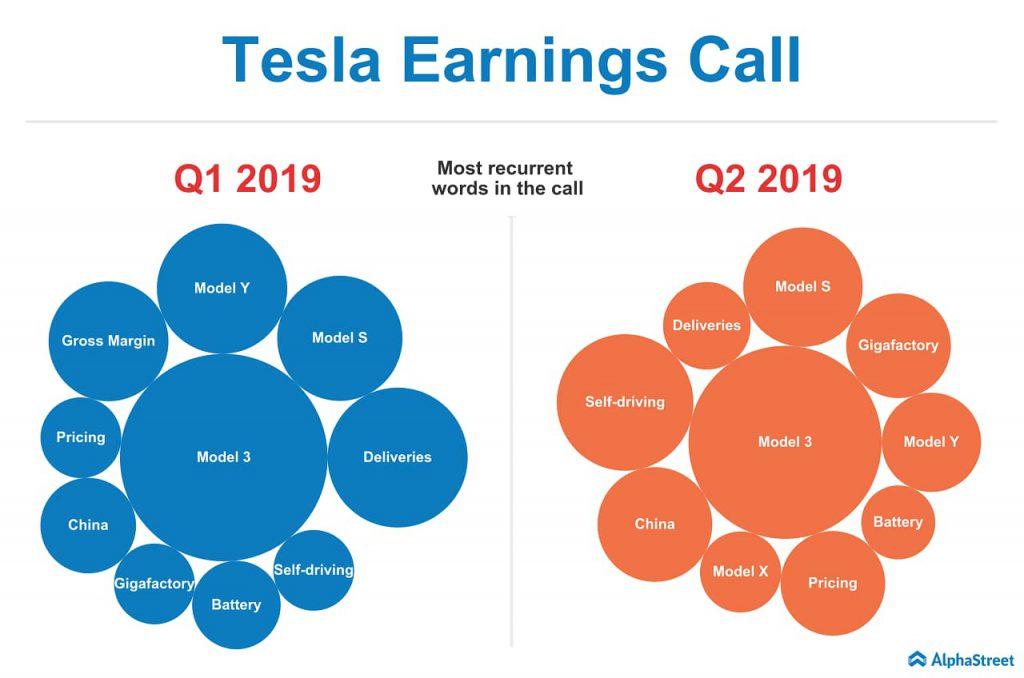 Tesla earnings transcript analysis