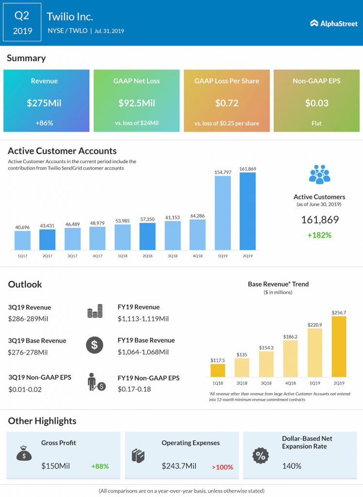 Twilio Q2 2019 earnings infographic