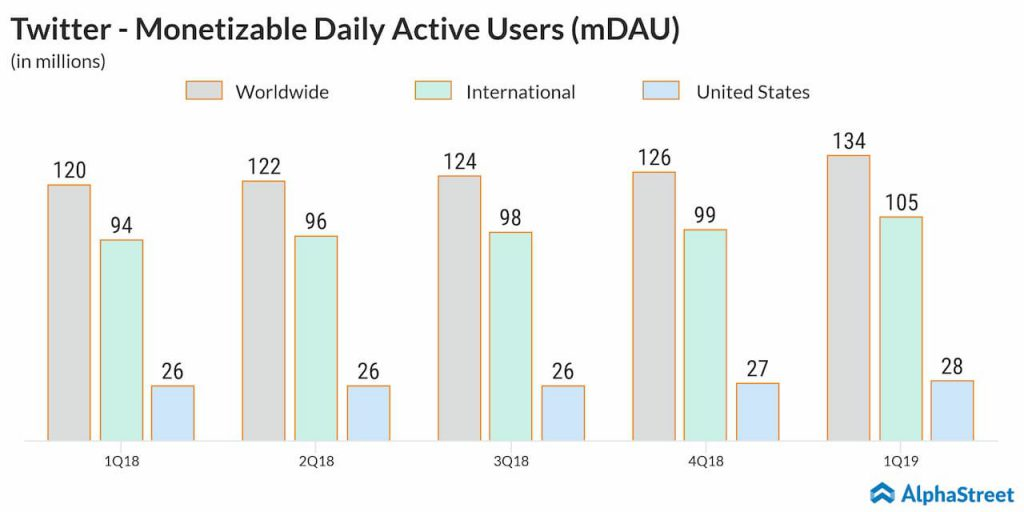 Twitter - Monetizable daily active users rose 11% to 134 million in the first quarter of 2019