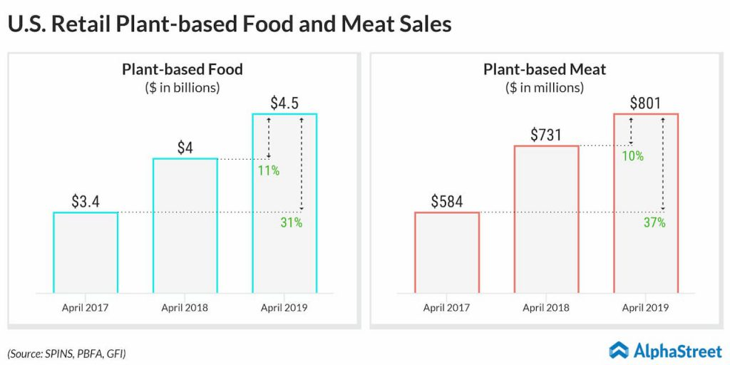 Beyond Meat - US retail plant-based food and plant-based meat sales
