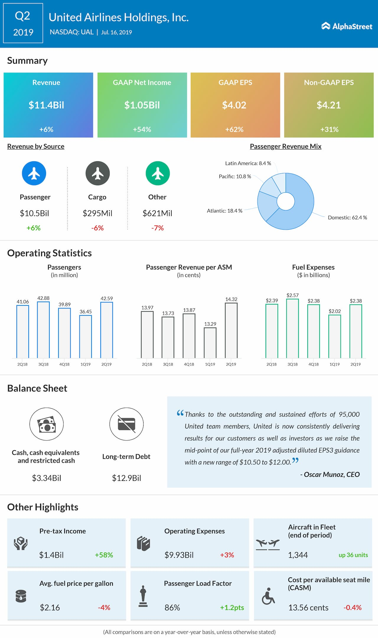 United Airlines Q2 profit jumps 54% beats estimates