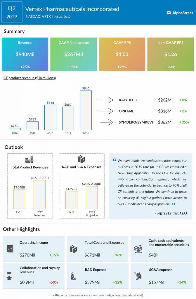 Vertex Pharmaceuticals Q2 profit jumps 29%, beats estimates