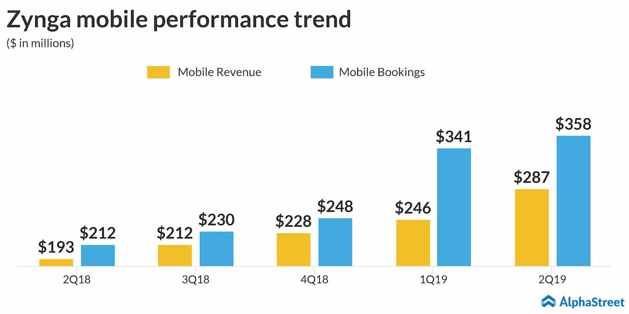 Zynga (ZNGA) mobile performance trend