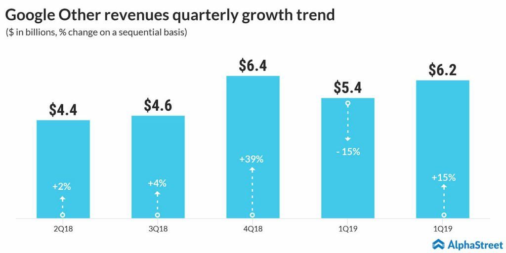 alphabet other revenues quarterly growth