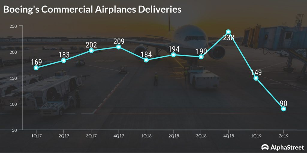 boeing delivered only 90 commercial aircraft in q2