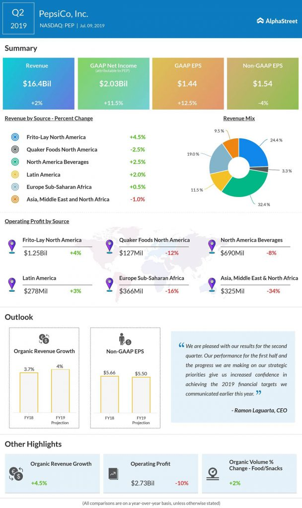 PepsiCo Q2 2019 earnings infographic