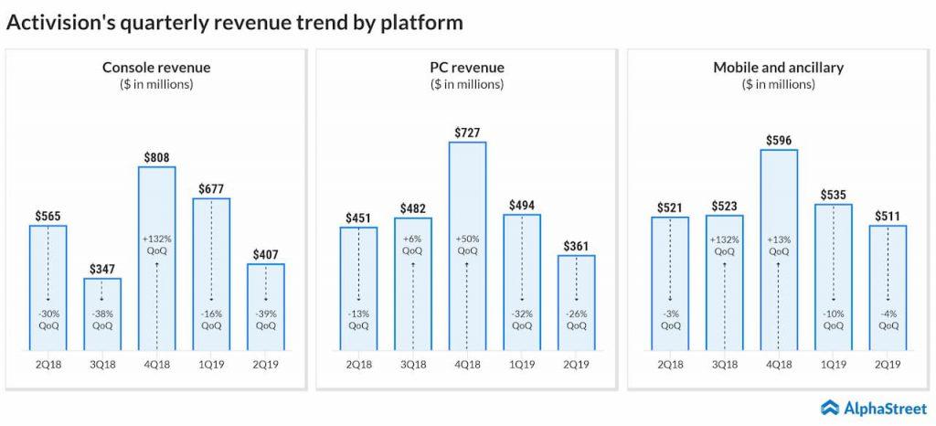 Activision's quarterly revenue trend by platform