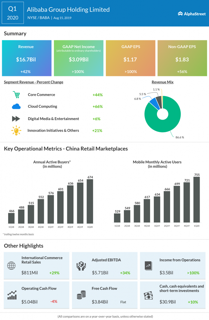 Alibaba Q1 2020 earnings results