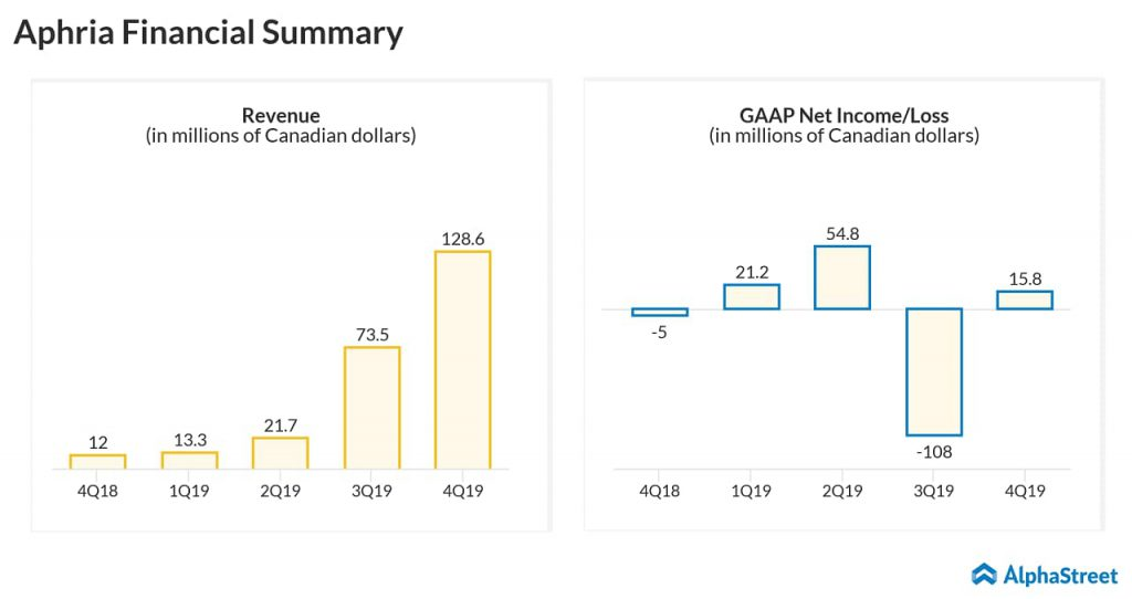 Aphria (APHA) Q4 2019 earnings results