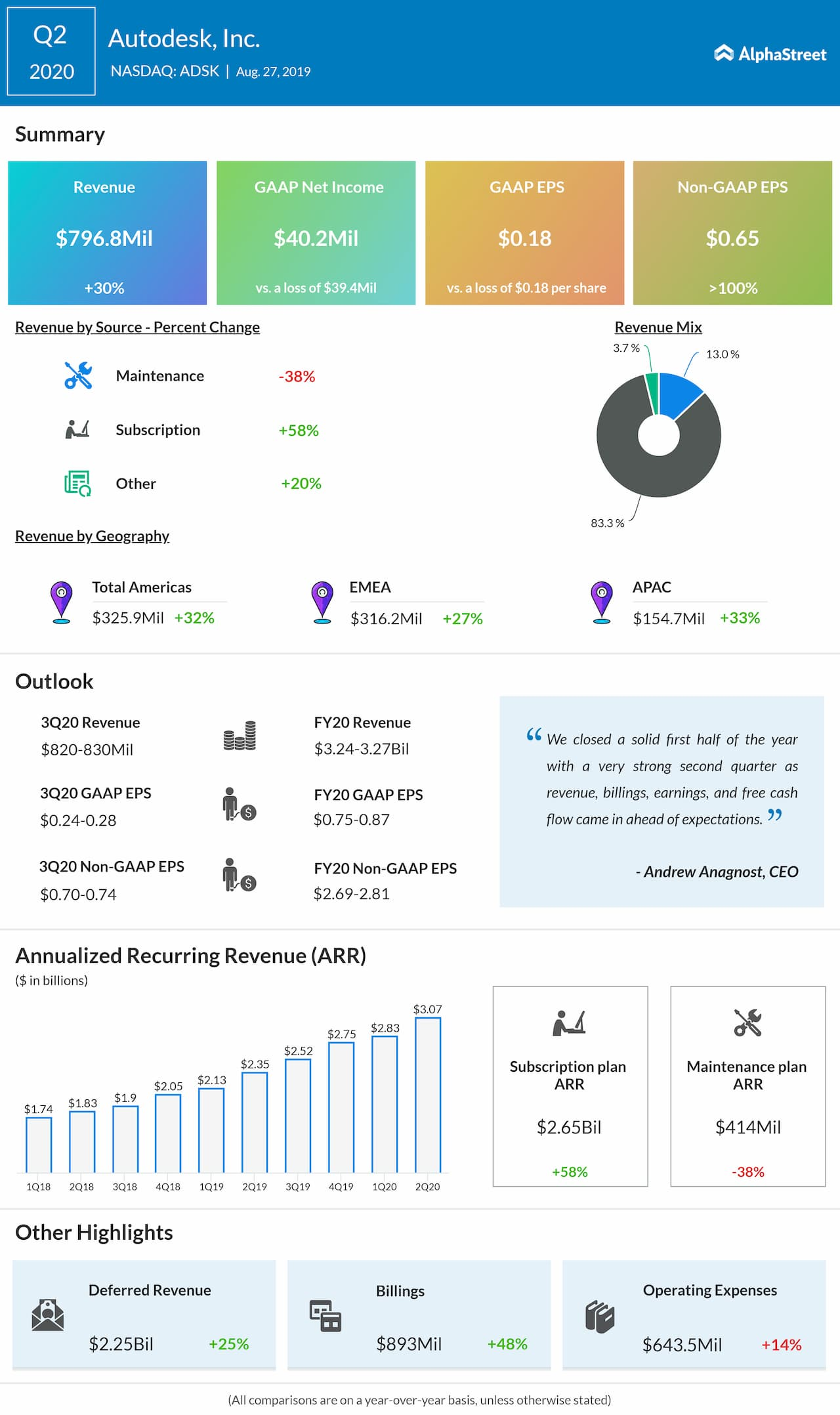 Autodesk Q2 2020 earnings report
