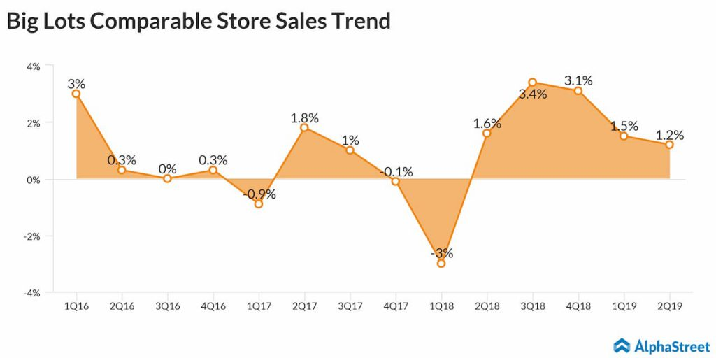 Big Lots comparable store sales quarterly growth trend