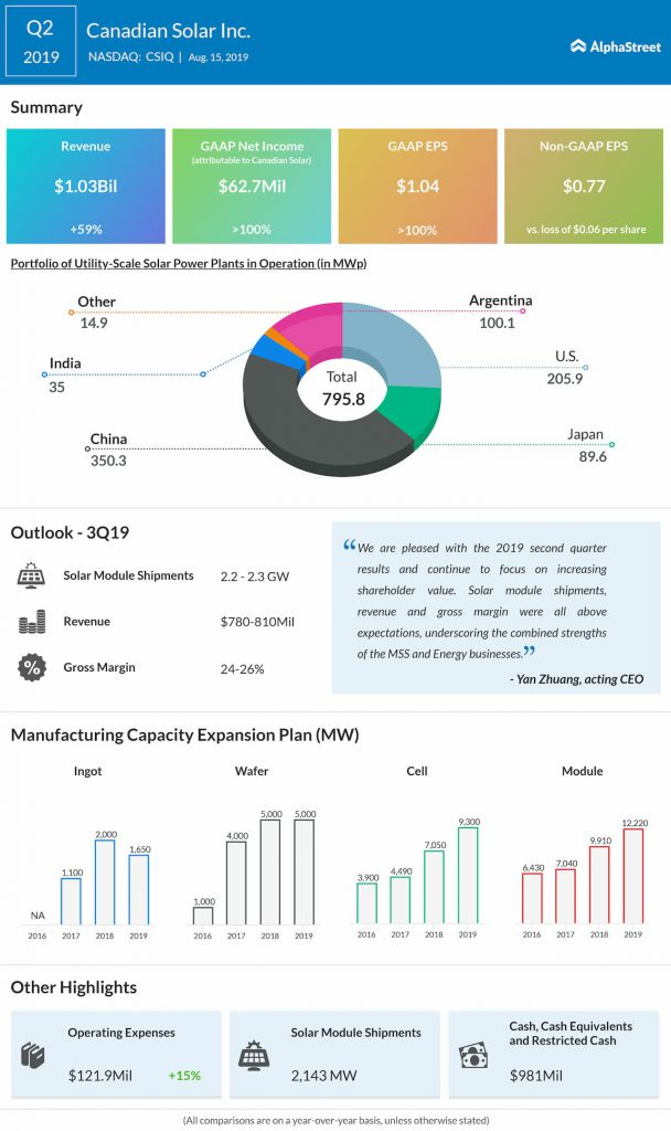 Canadian Solar beat market estimates for revenue and earnings in Q2 2019
