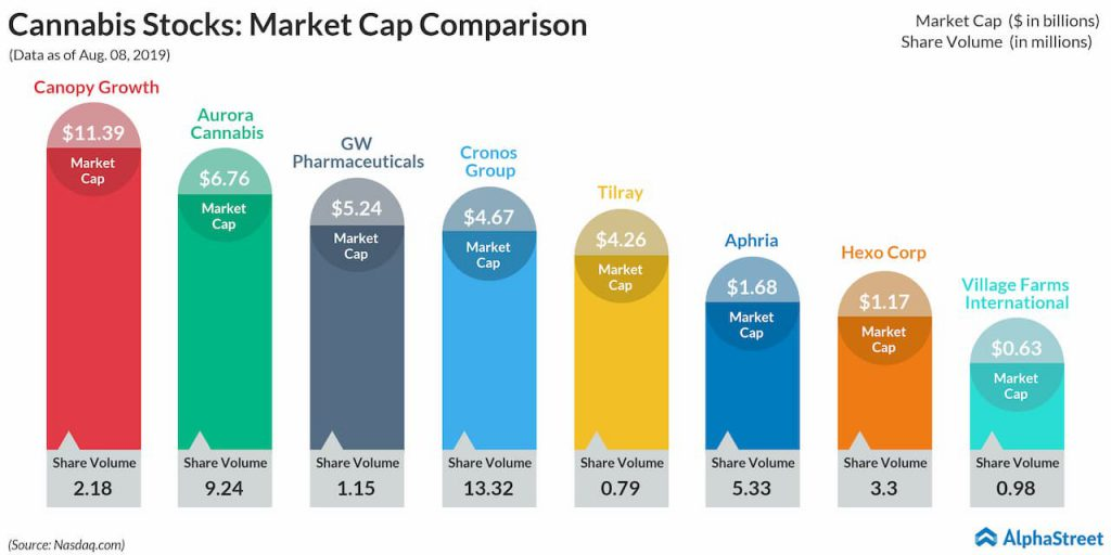 cannabis stocks market cap comparison; Canopy Growth, Aurora Cannabis, GW pharmaceuticals, Cronos Group, Tilray, Aphria, Hexo, Village Farms