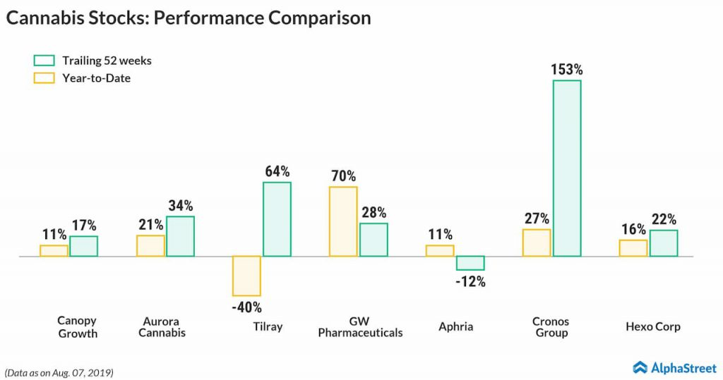 cannabis stocks performance comparison