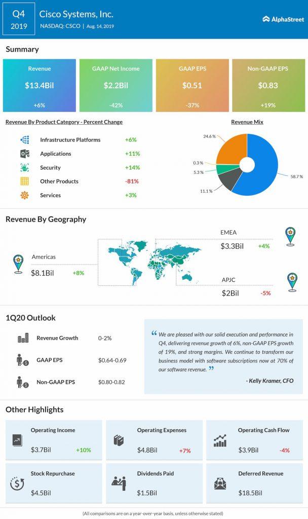 Cisco Q4 profit beats Street view; stock falls on weak guidance