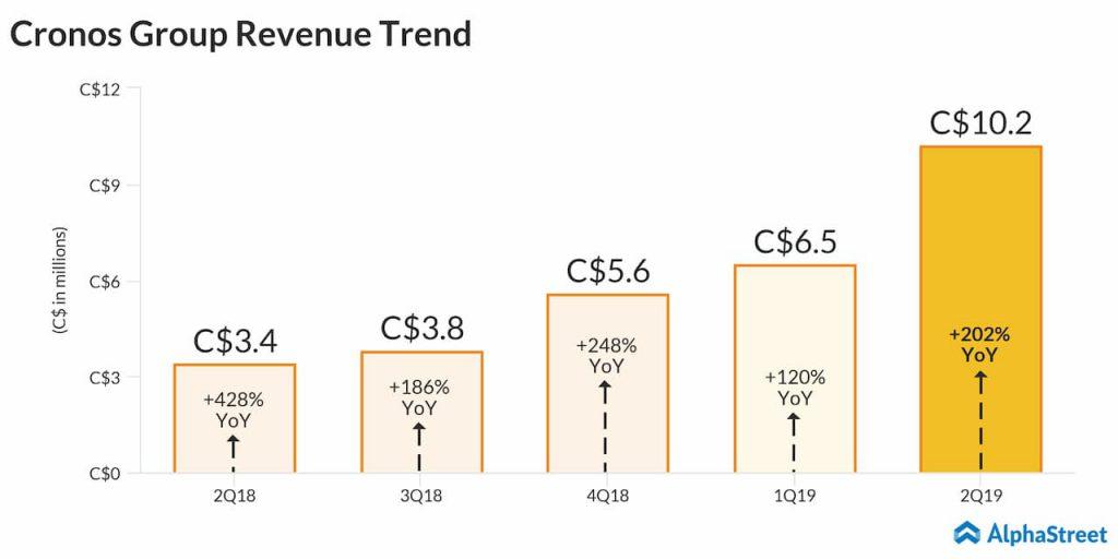 Cronos beat revenue estimates for Q2 2019