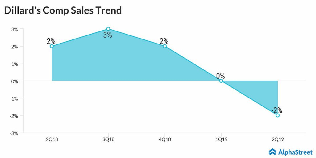 Dillards's comparable store sales decreased 2% in the second quarter of 2019