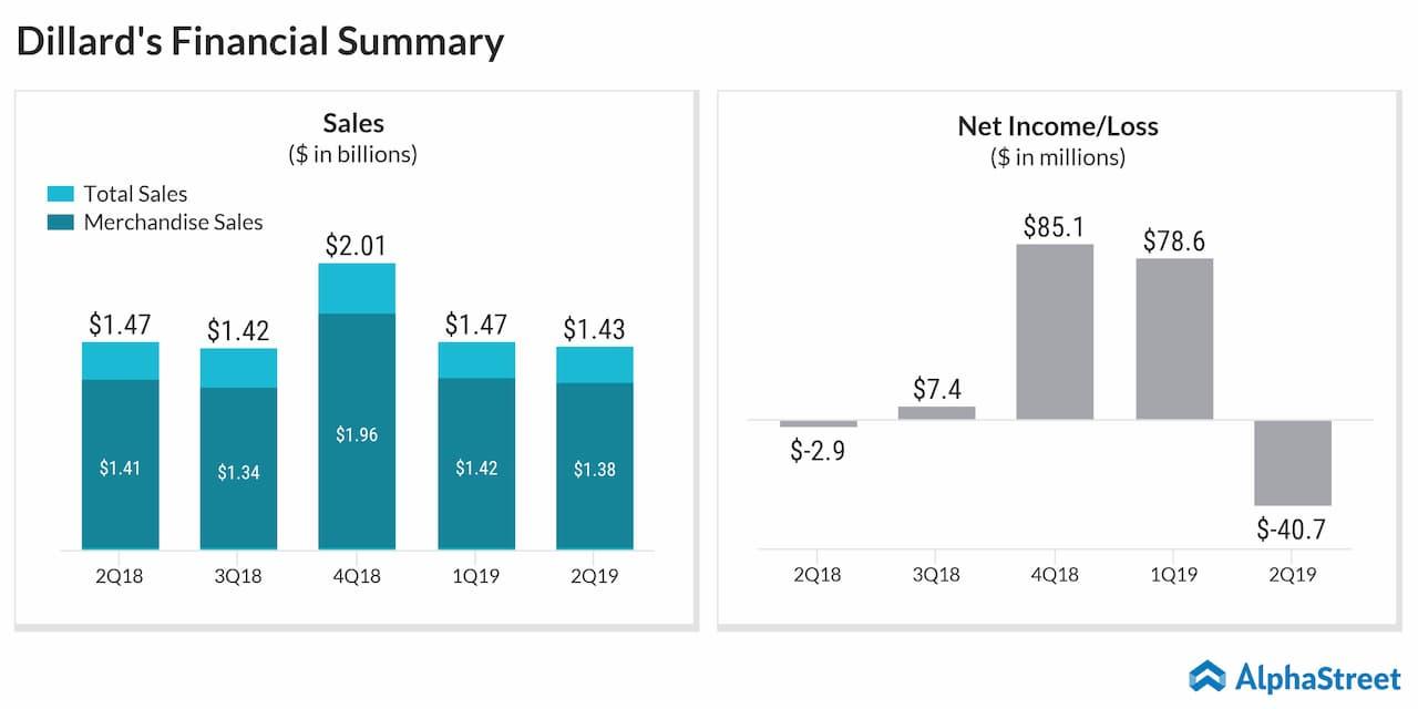 Dillard's (DDS) Q2 2019 earnings report