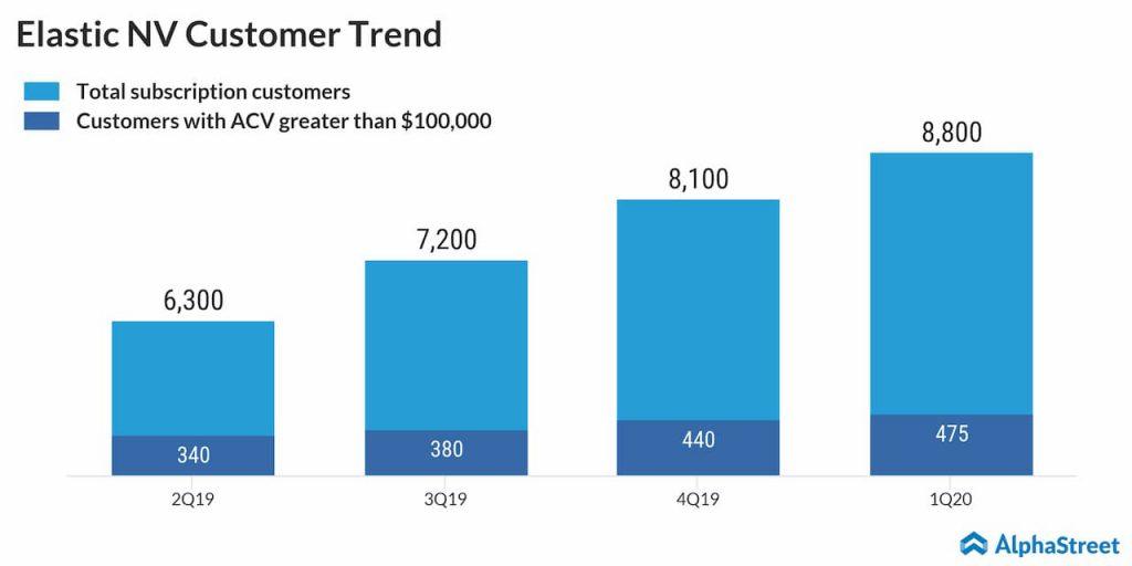 Elastic NV Customer Trend