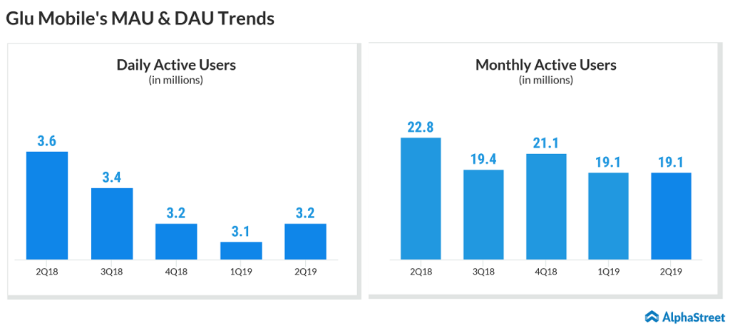Glu Mobile quarterly DAU and MAU trends