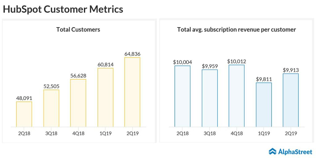 HubSpot grew total customers to 64,836 at June 30, 2019, up 35% from June 30, 2018
