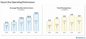 Huya Q2 results top expectations on solid user growth