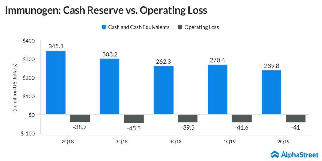 ImmunoGen cash reserves and operating loss quarterly trend