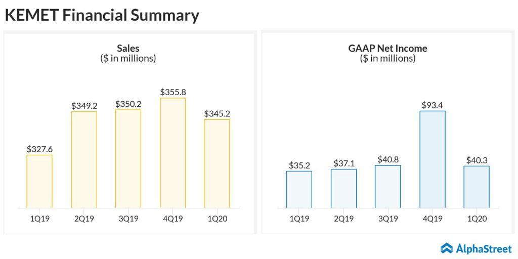KEMET (KEM) Q1 2020 earnings - KEMET reports better-than-expected Q1 2020 results