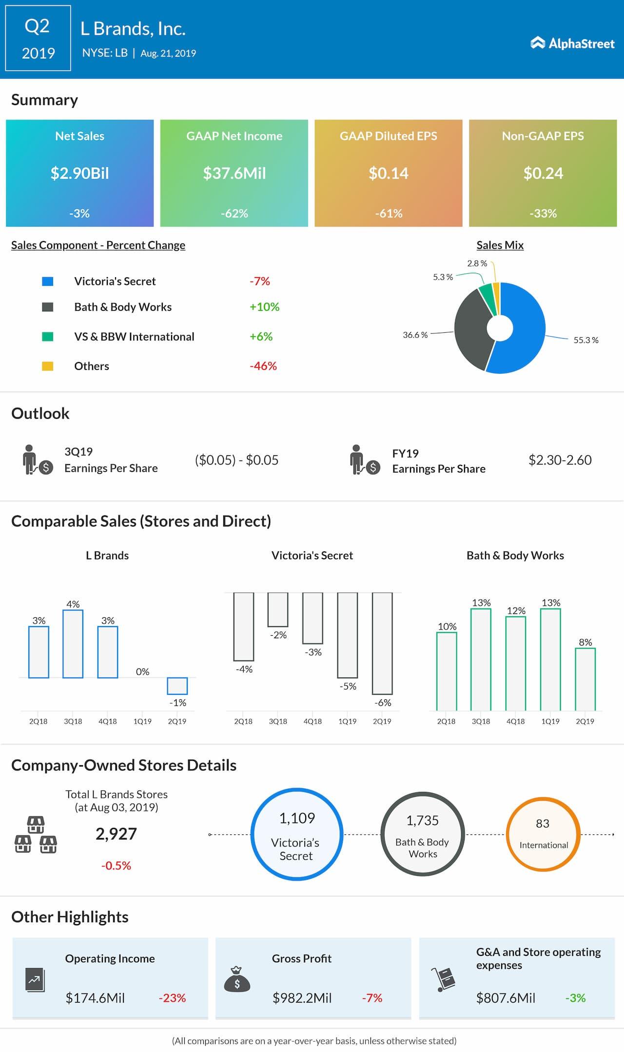 L Brands Q2 profit beats estimates but guides Q3 below consensus