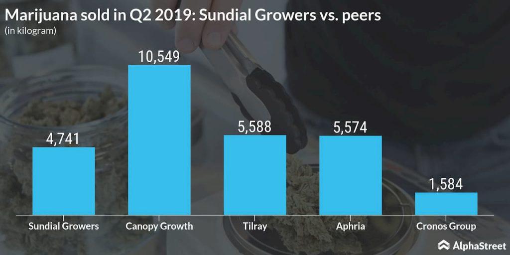 Marijuana sold in Q2 2019- Sundial Growers vs. peers