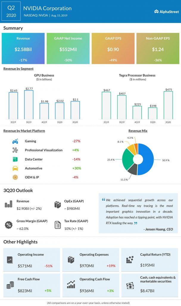 Nvidia Q2 profit, revenue drop but beat estimates; stock gains 6%