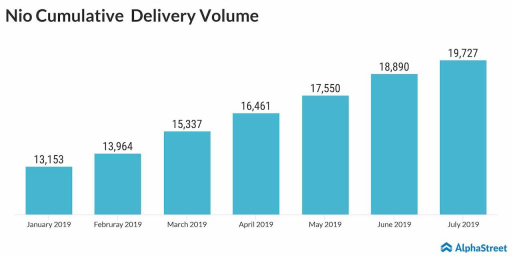 Nio's total vehicle deliveries rise to 19.727