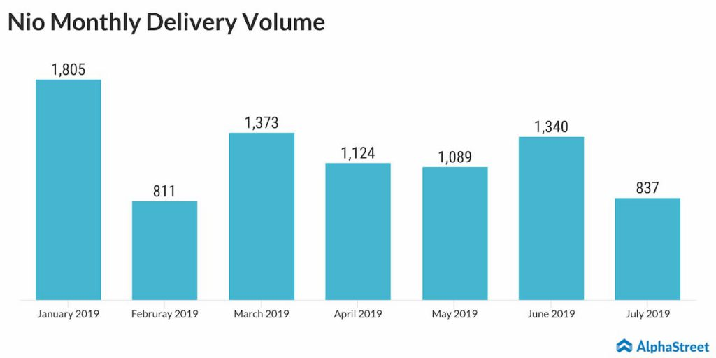 Nio July vehicle deliveries decline 38%