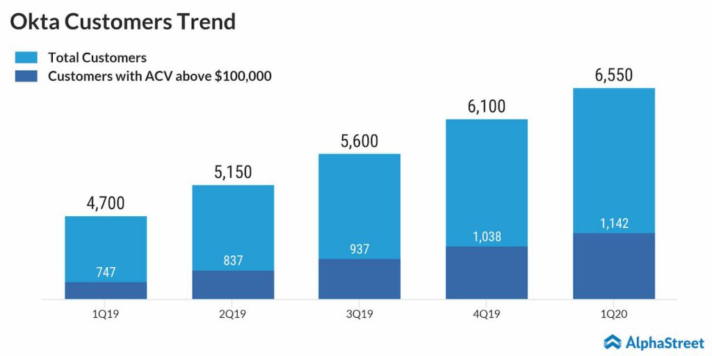 Okta had 6,550 customers at the end of Q1 2020, up 39% and customers with annual contract value (ACV) above $100,000 grew 53% to 1,142.