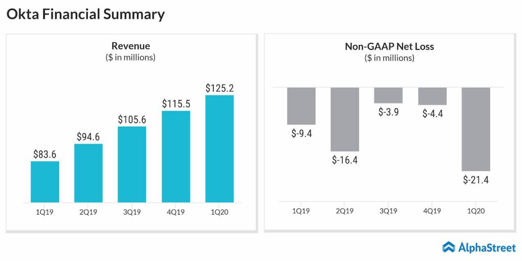 Okta likely to shrink its loss on higher revenue for Q2 2020