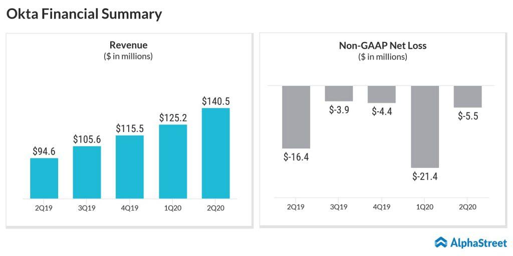 Okta Q2 2020 earnings results - Financial summary