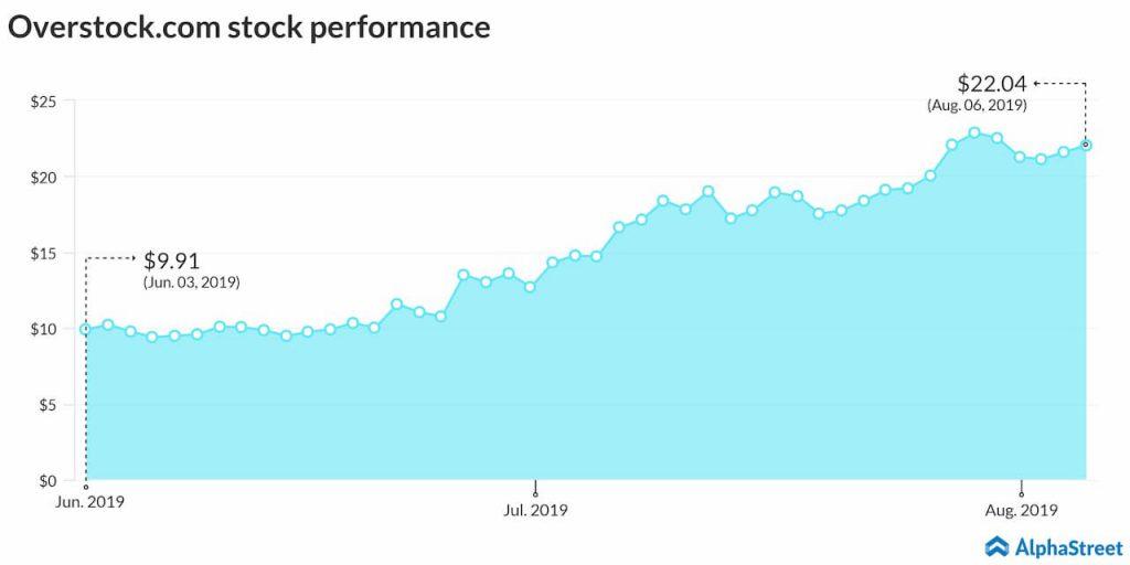 Overstock.com stock price trend