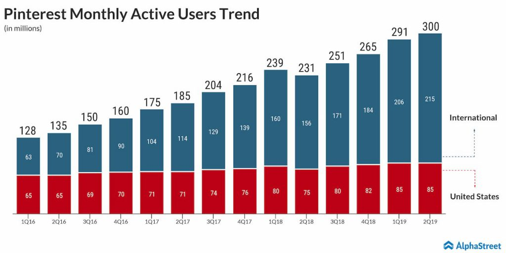 Pinterest monthly active users rise 30% to 300 million in Q2
