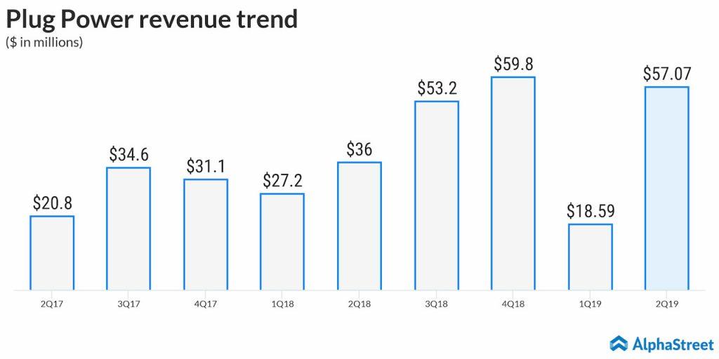 Plug Power (PLUG) Q2 2019 revenue  rise 61%