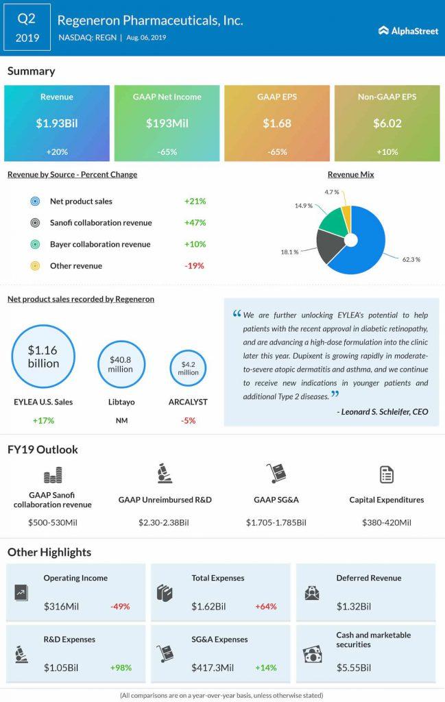 Regeneron (REGN) Q2 earnings, revenue top expectations