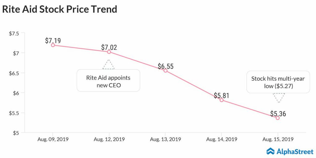 Rite Aid stock tanks to multi-year low after new CEO takes the helm
