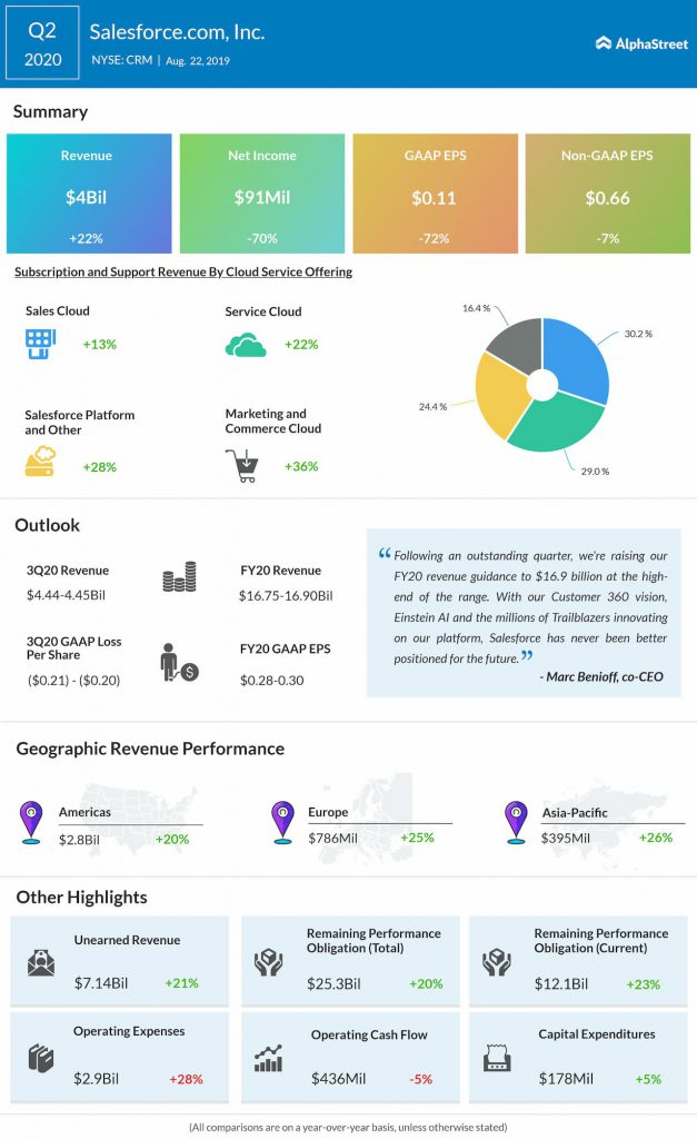 Salesforce (CRM)stock jumps on Q2 earnings beat