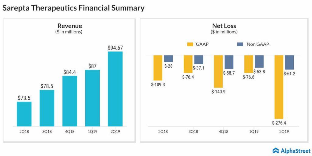 Sarepta Therapeutics (SRPT) Q2 2019 earnings results
