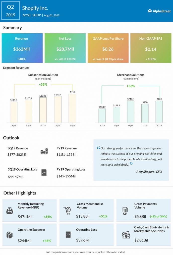 Shopify beat market estimates for revenue and earnings in Q2 2019